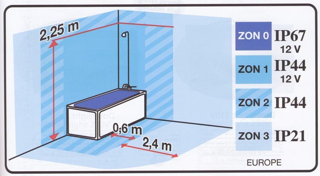 Zóny v koupelně